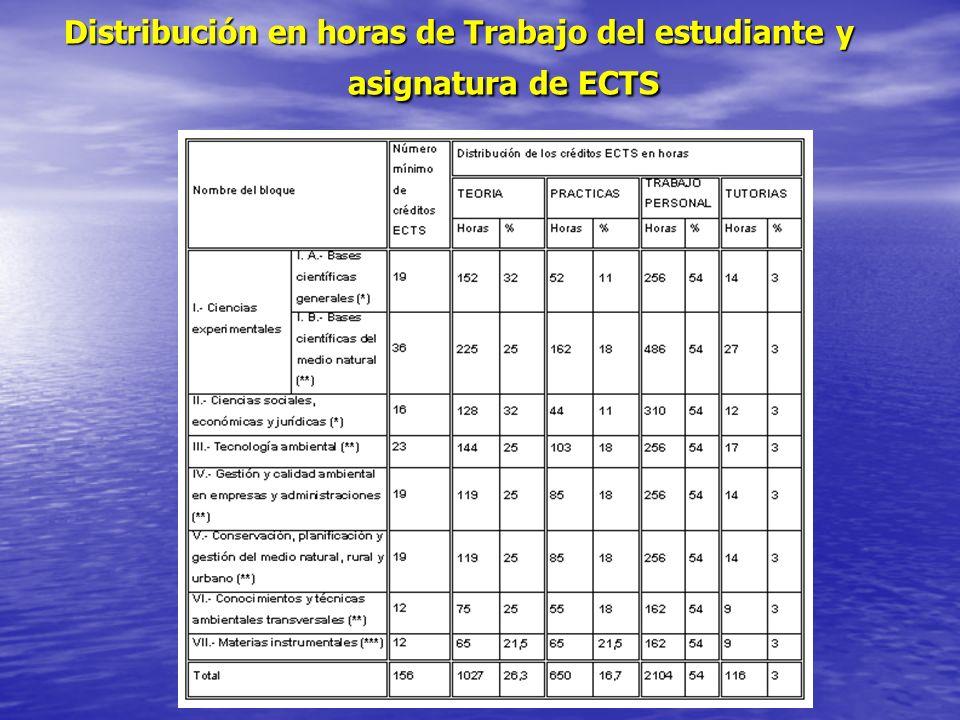 Distribución en horas de Trabajo del estudiante y asignatura de ECTS