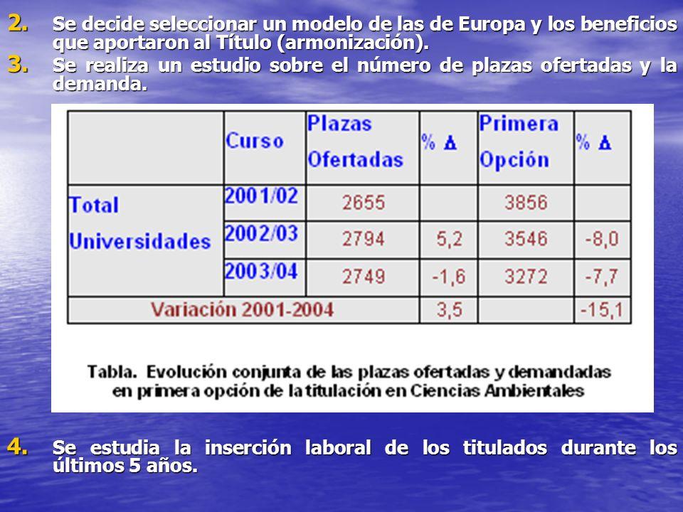 Se decide seleccionar un modelo de las de Europa y los beneficios que aportaron al Título (armonización).