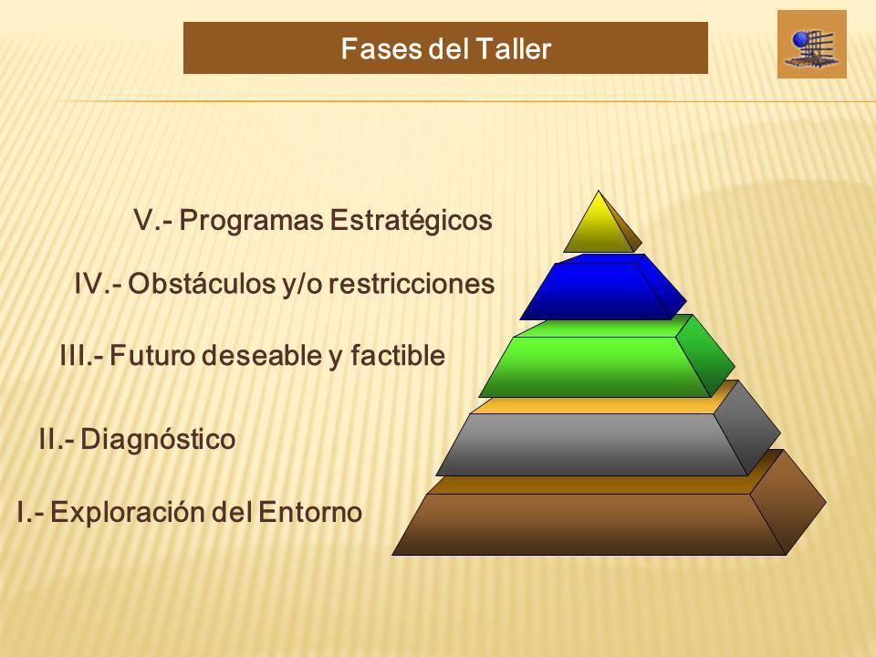 Fases del Taller V.- Programas Estratégicos. IV.- Obstáculos y/o restricciones. III.- Futuro deseable y factible.