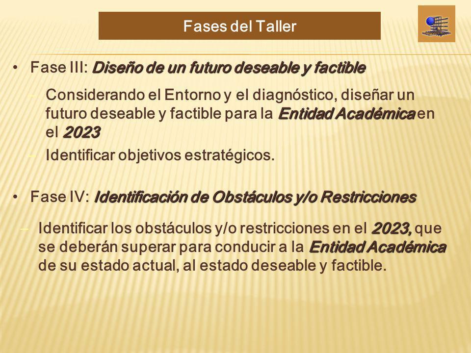 Fases del Taller Fase III: Diseño de un futuro deseable y factible.