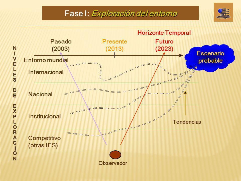 Fase I: Exploración del entorno