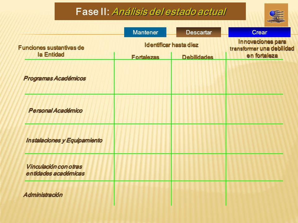 Fase II: Análisis del estado actual