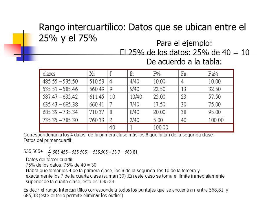Rango intercuartílico: Datos que se ubican entre el 25% y el 75%