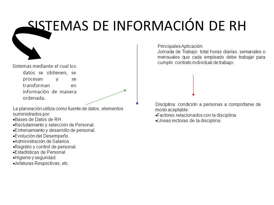SISTEMAS DE INFORMACIÓN DE RH