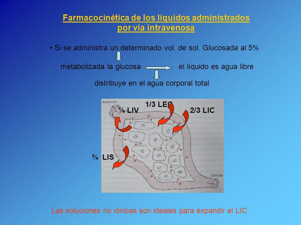Farmacocinética de los líquidos administrados