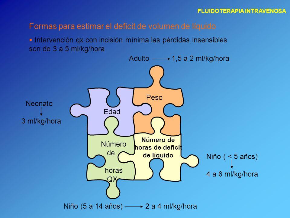 Formas para estimar el deficit de volumen de líquido