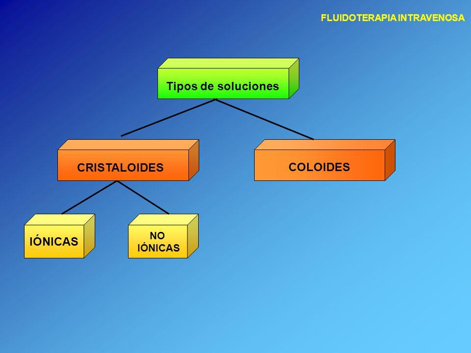 Tipos de soluciones CRISTALOIDES COLOIDES IÓNICAS NO IÓNICAS