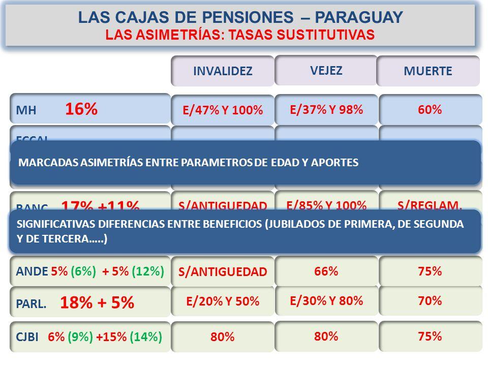 SISTEMA DE PENSIONES IPS PROTECCION SOCIAL - ppt descargar