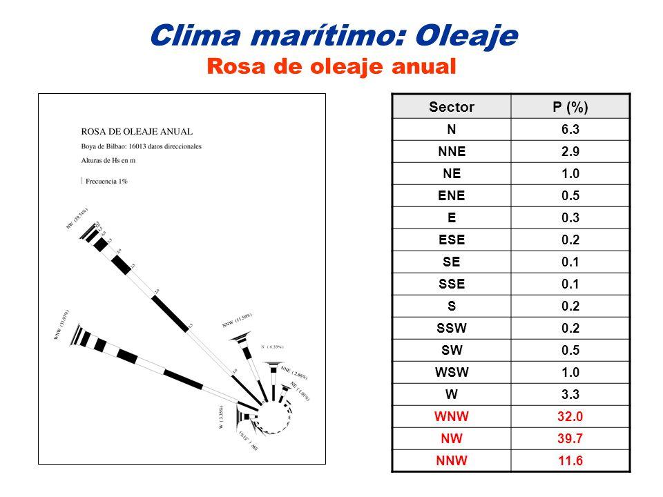 Clima marítimo: Oleaje Rosa de oleaje anual