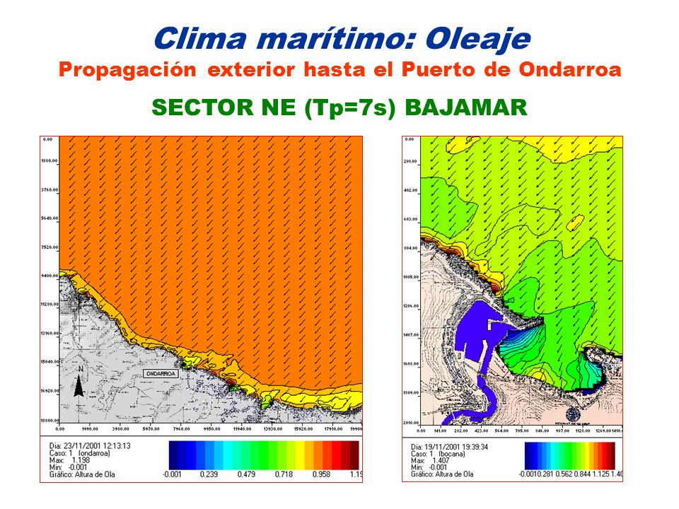 Clima marítimo: Oleaje