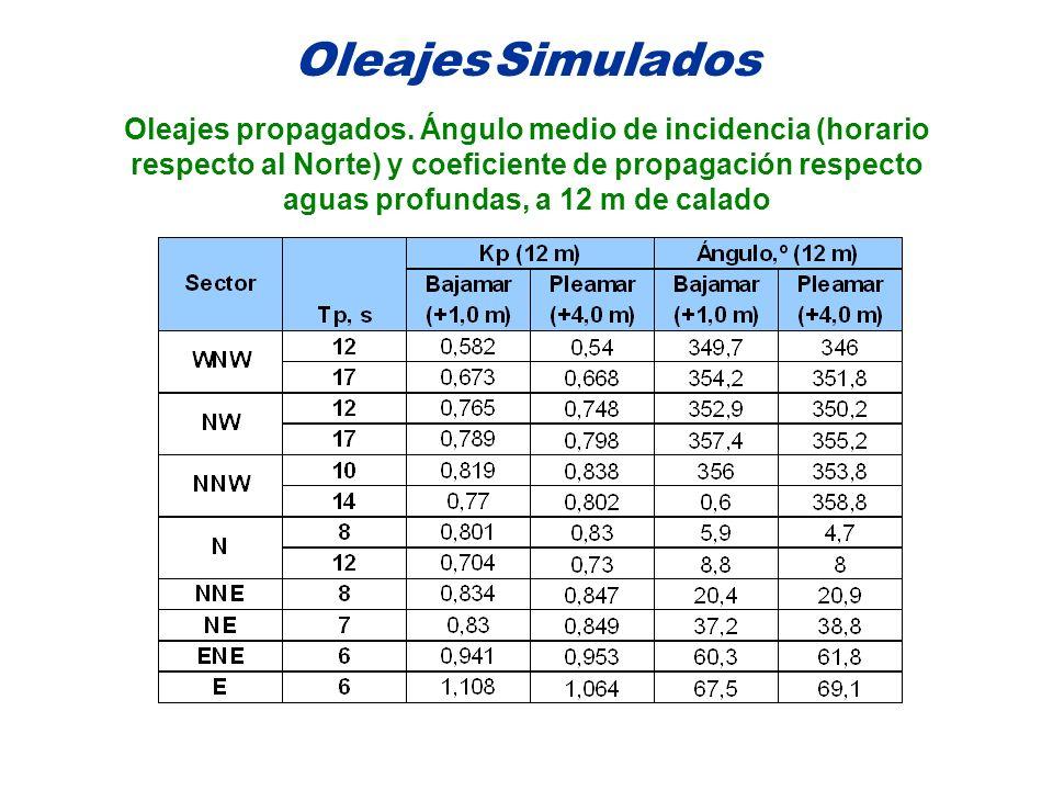Oleajes Simulados Oleajes propagados. Ángulo medio de incidencia (horario. respecto al Norte) y coeficiente de propagación respecto.