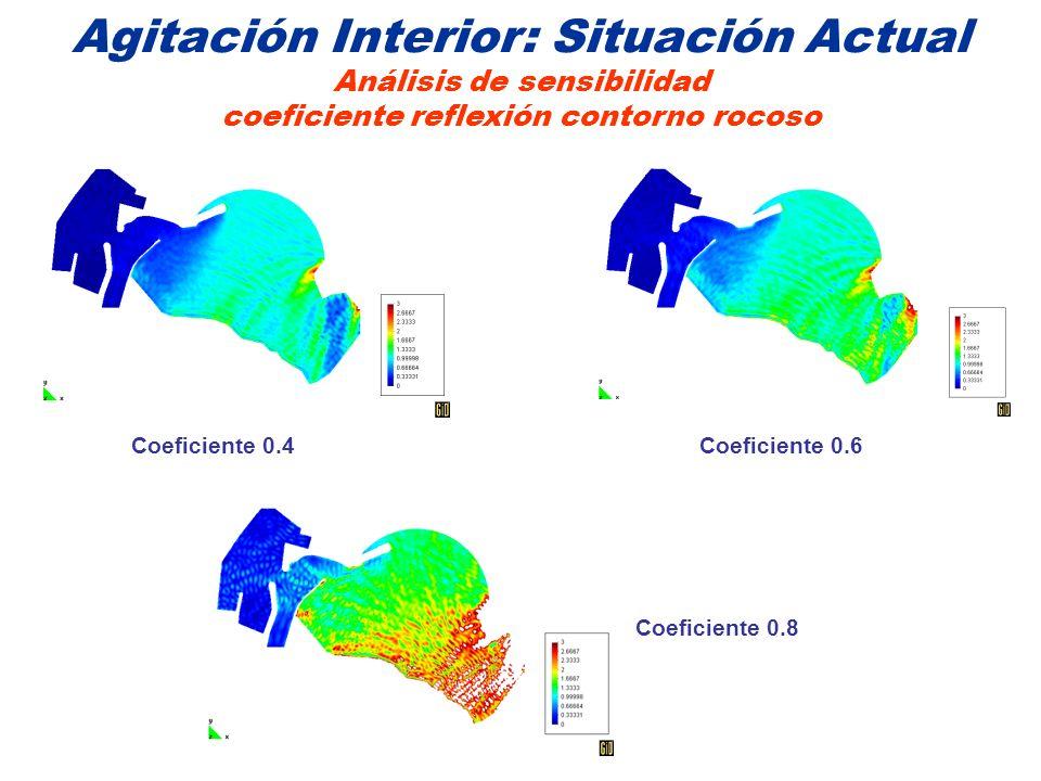 Agitación Interior: Situación Actual