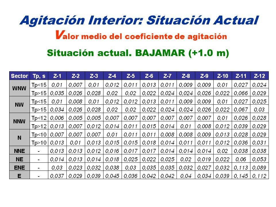 Situación actual. BAJAMAR (+1.0 m)