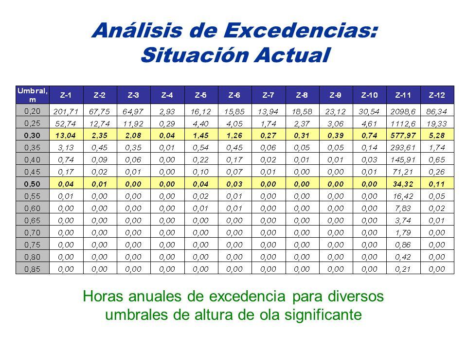 Análisis de Excedencias: Situación Actual