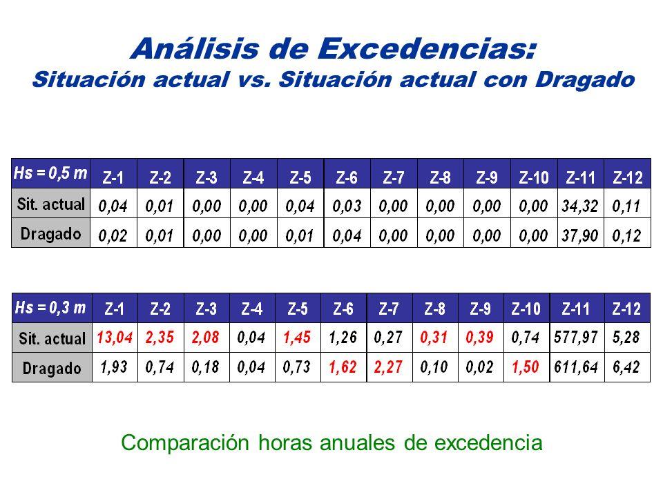 Comparación horas anuales de excedencia