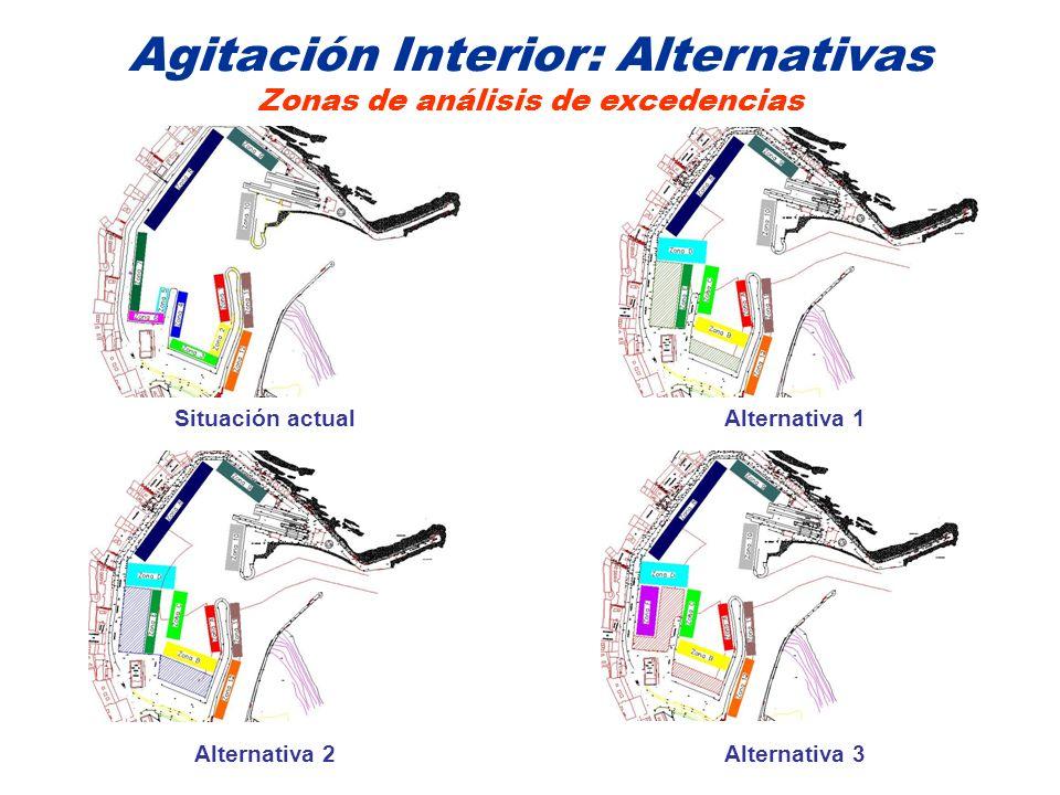 Agitación Interior: Alternativas Zonas de análisis de excedencias