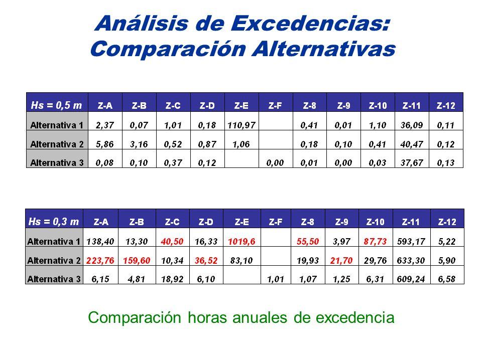 Análisis de Excedencias: Comparación Alternativas