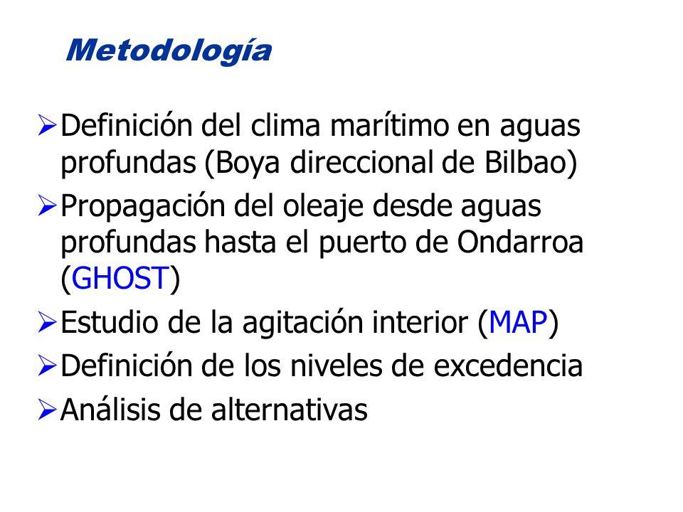 Metodología Definición del clima marítimo en aguas profundas (Boya direccional de Bilbao)