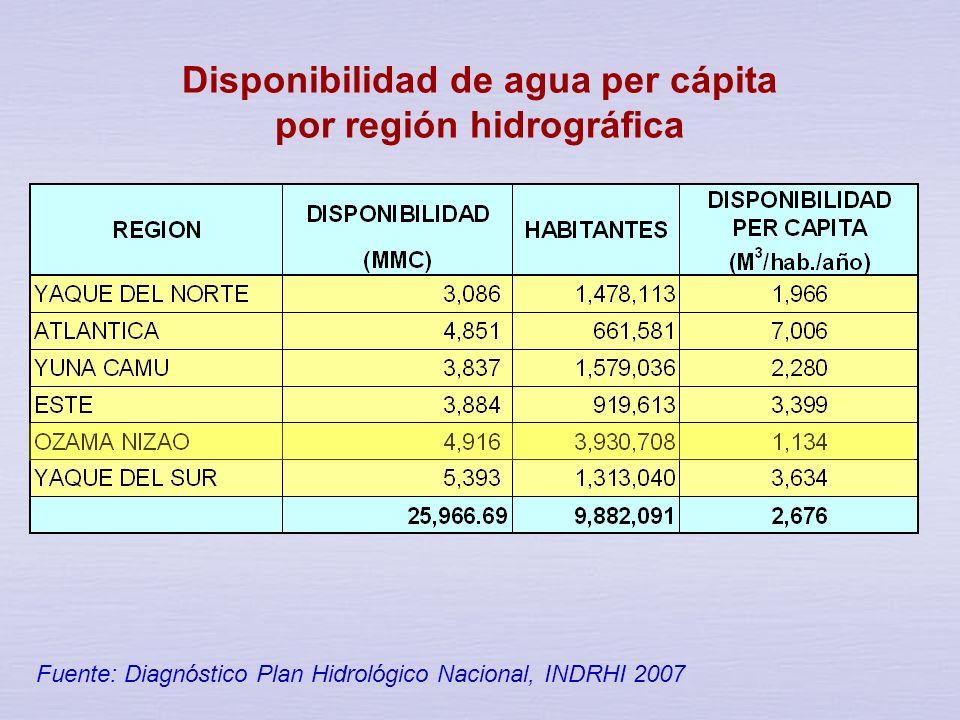 Disponibilidad de agua per cápita por región hidrográfica
