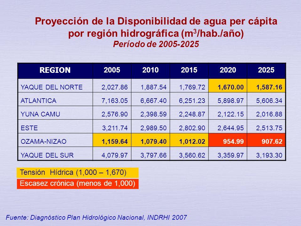 Proyección de la Disponibilidad de agua per cápita