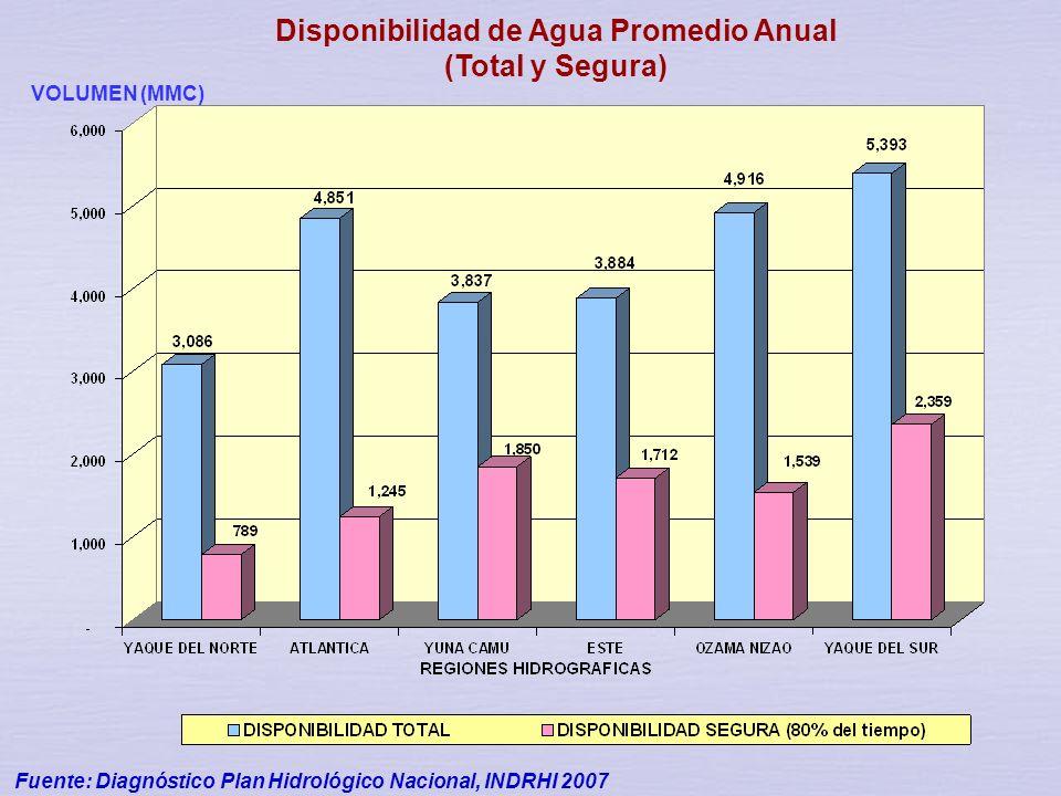 Disponibilidad de Agua Promedio Anual