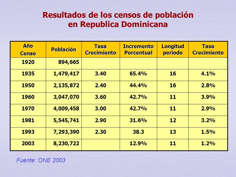 Resultados de los censos de población en Republica Dominicana