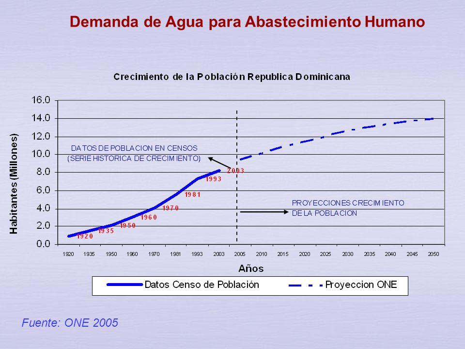 Demanda de Agua para Abastecimiento Humano
