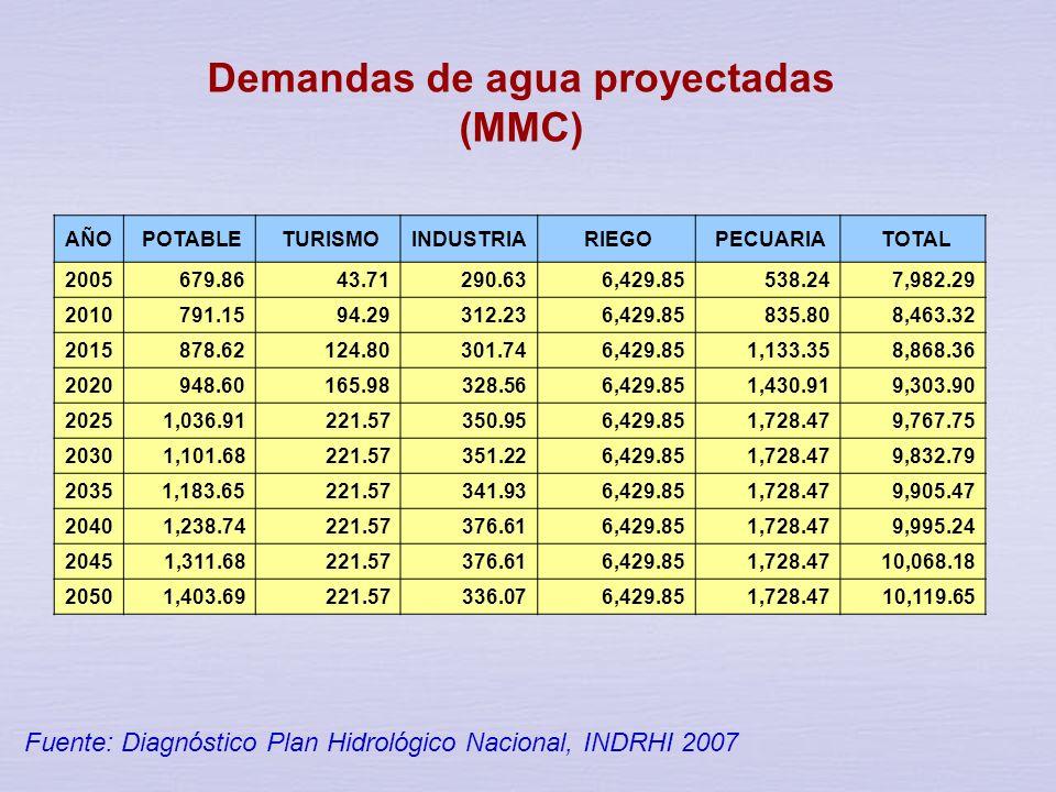 Demandas de agua proyectadas (MMC)