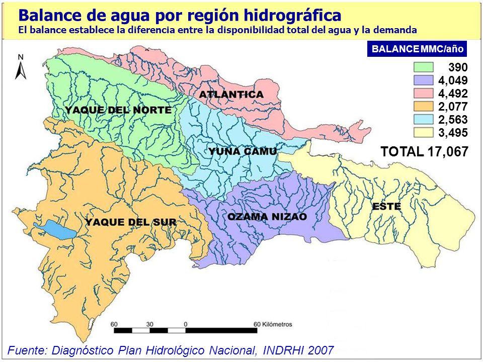 Balance de agua por región hidrográfica El balance establece la diferencia entre la disponibilidad total del agua y la demanda