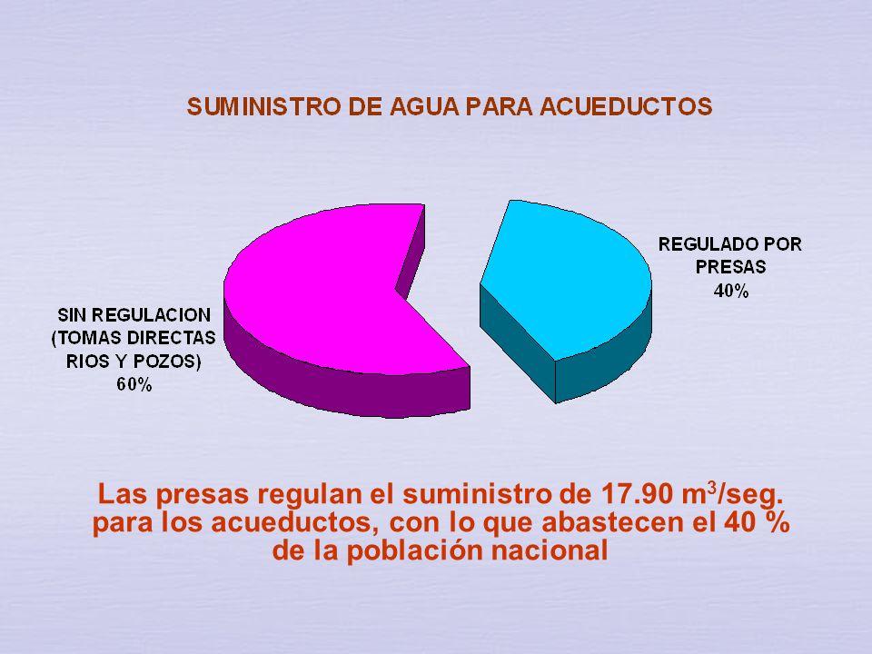 Las presas regulan el suministro de 17. 90 m3/seg