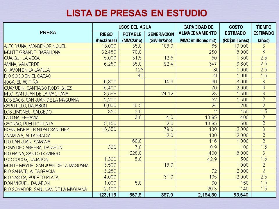 LISTA DE PRESAS EN ESTUDIO