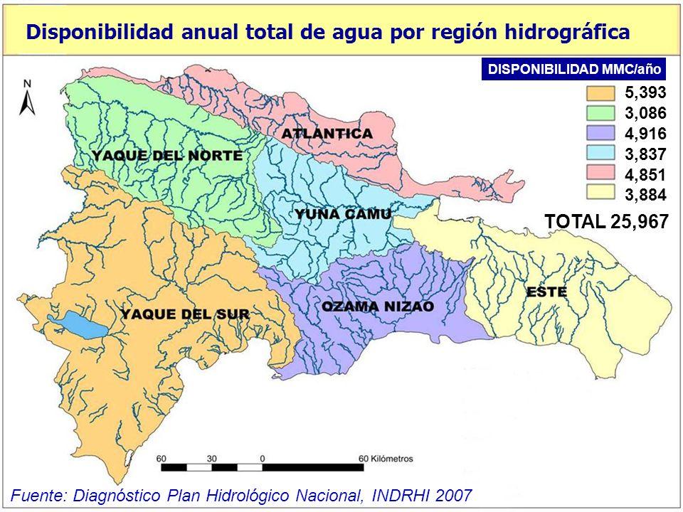 Disponibilidad anual total de agua por región hidrográfica
