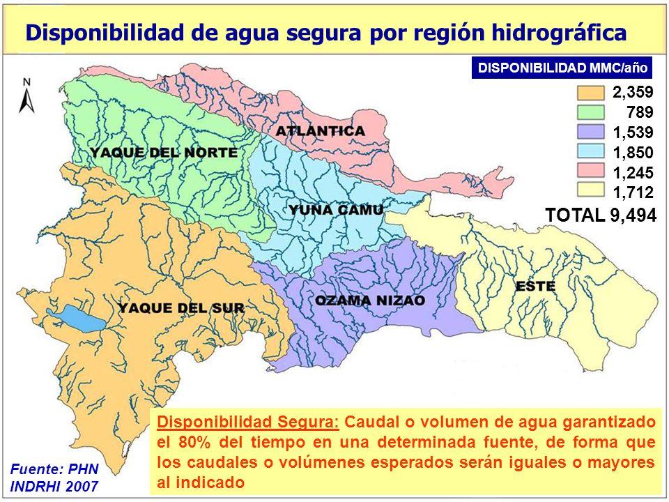 Disponibilidad de agua segura por región hidrográfica