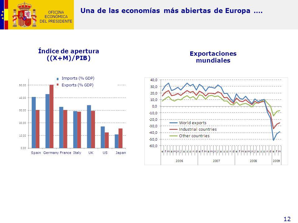 Índice de apertura ((X+M)/PIB) Exportaciones mundiales