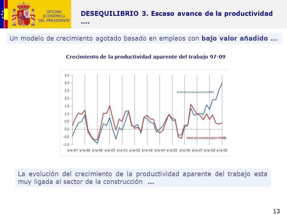 Crecimiento de la productividad aparente del trabajo 97-09