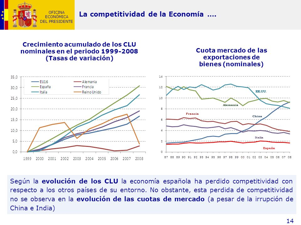 Cuota mercado de las exportaciones de bienes (nominales)
