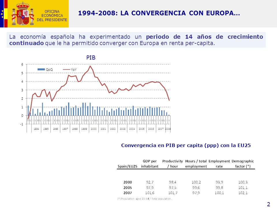 Convergencia en PIB per capita (ppp) con la EU25