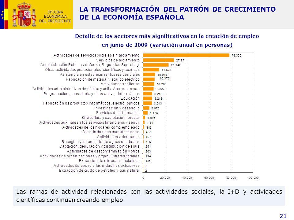 LA TRANSFORMACIÓN DEL PATRÓN DE CRECIMIENTO DE LA ECONOMÍA ESPAÑOLA