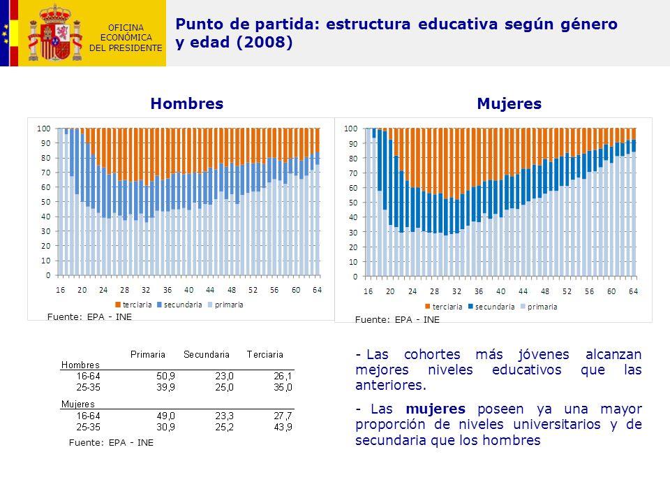 Punto de partida: estructura educativa según género y edad (2008)