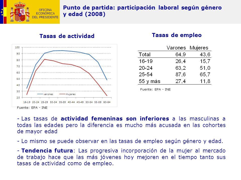 Punto de partida: participación laboral según género y edad (2008)