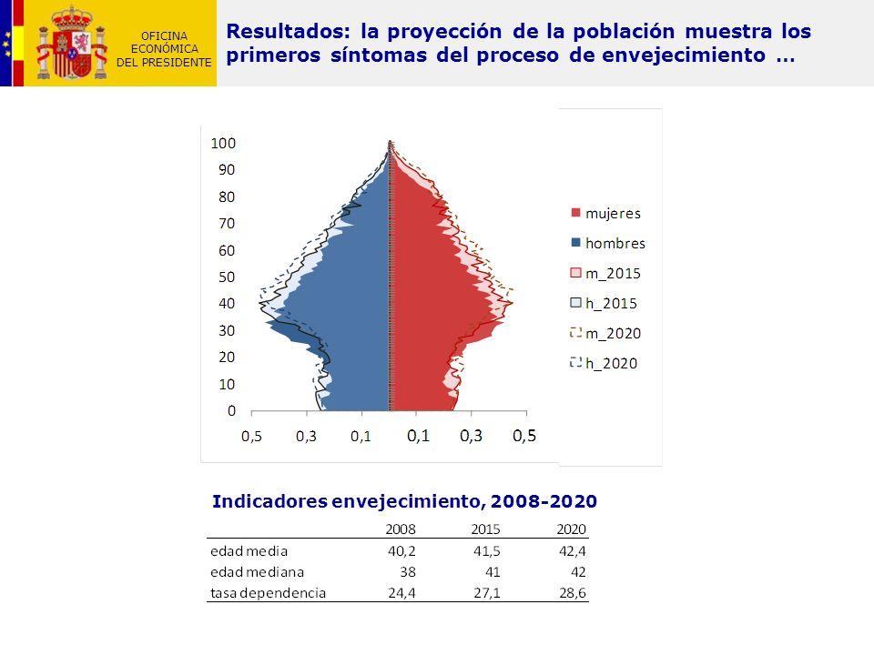 Indicadores envejecimiento, 2008-2020