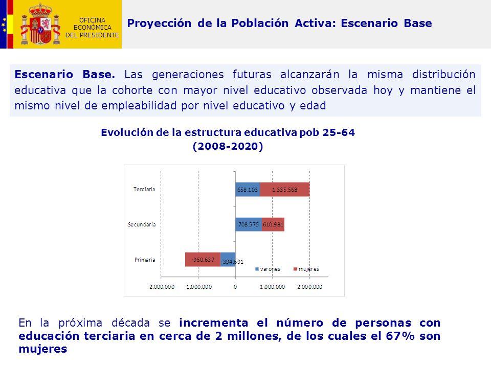 Proyección de la Población Activa: Escenario Base
