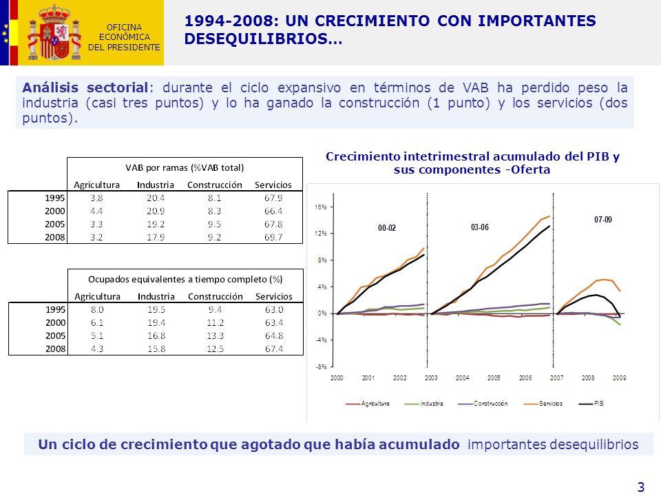 Crecimiento intetrimestral acumulado del PIB y sus componentes -Oferta