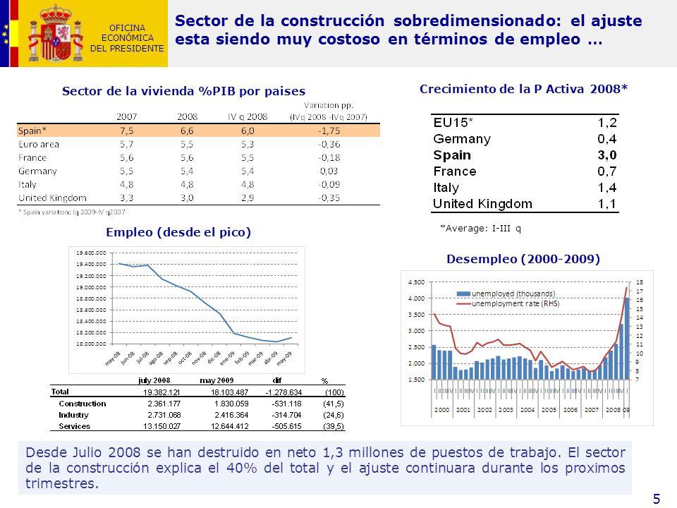 Sector de la vivienda %PIB por paises Crecimiento de la P Activa 2008*