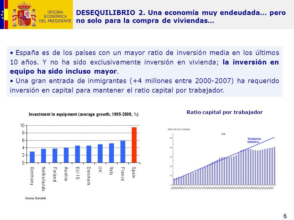 Ratio capital por trabajador