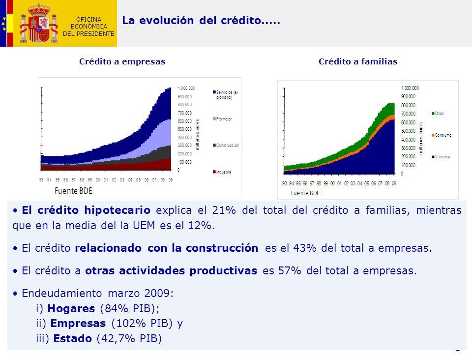 La evolución del crédito.....