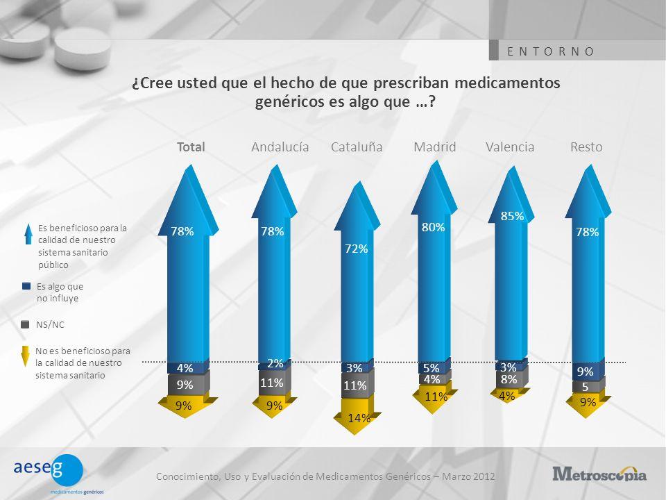 ENTORNO ¿Cree usted que el hecho de que prescriban medicamentos genéricos es algo que … Total. Andalucía.