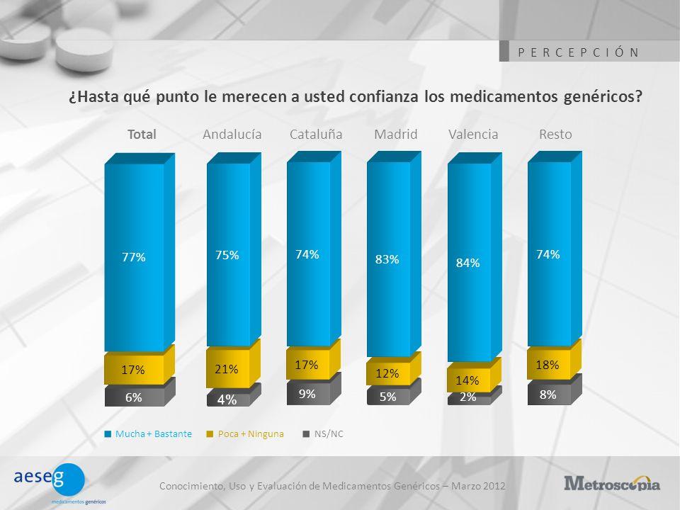 PERCEPCIÓN ¿Hasta qué punto le merecen a usted confianza los medicamentos genéricos Total. Andalucía.