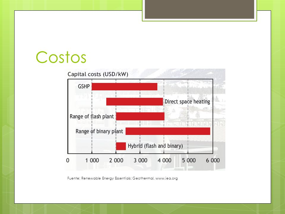 Costos Fuente: Renewable Energy Essentials: Geothermal. www.iea.org
