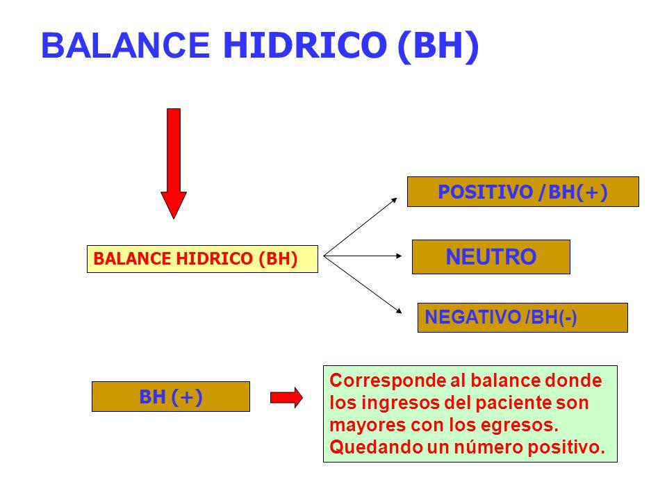BALANCE HIDRICO (BH) NEUTRO POSITIVO /BH(+) NEGATIVO /BH(-)